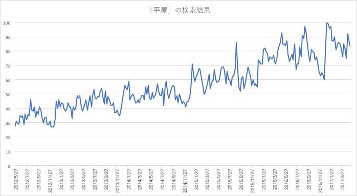 平屋検索回数のグラフ