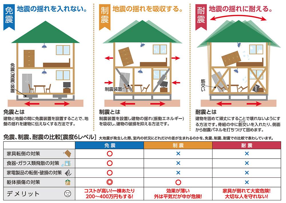 免震、制震、耐震の違い