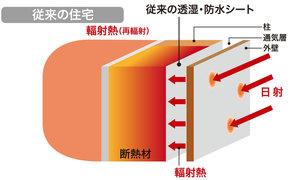 従来の住宅の輻射熱