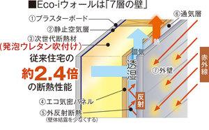 Eco-iウォール