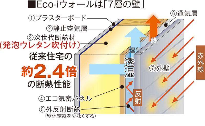 Eco-iウォールは「7層の壁」