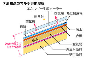 7層構造のマルチ万能屋根